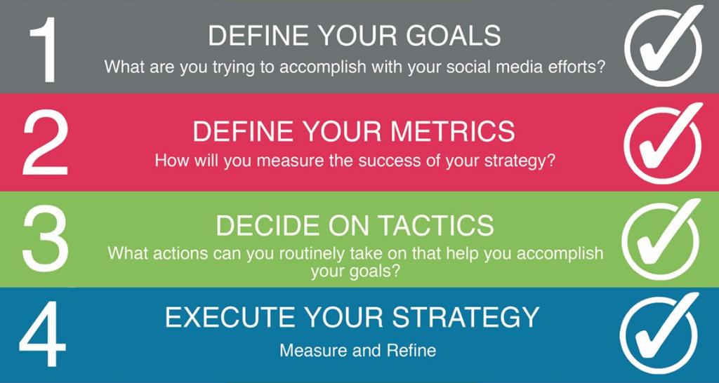 4-steps-social-media-strategy
